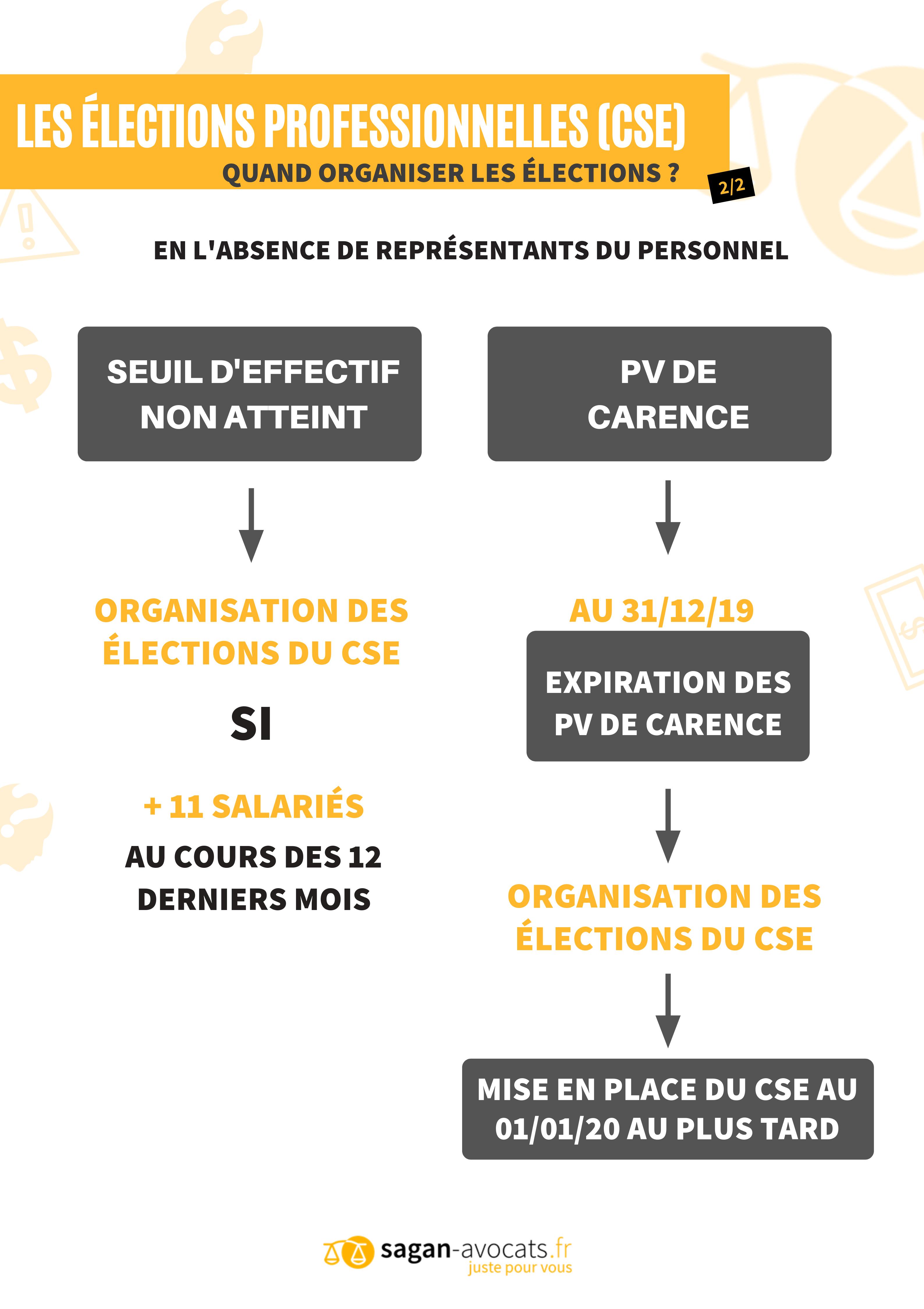Elections Professionnelles Cabinet Sagan Avocats Paris