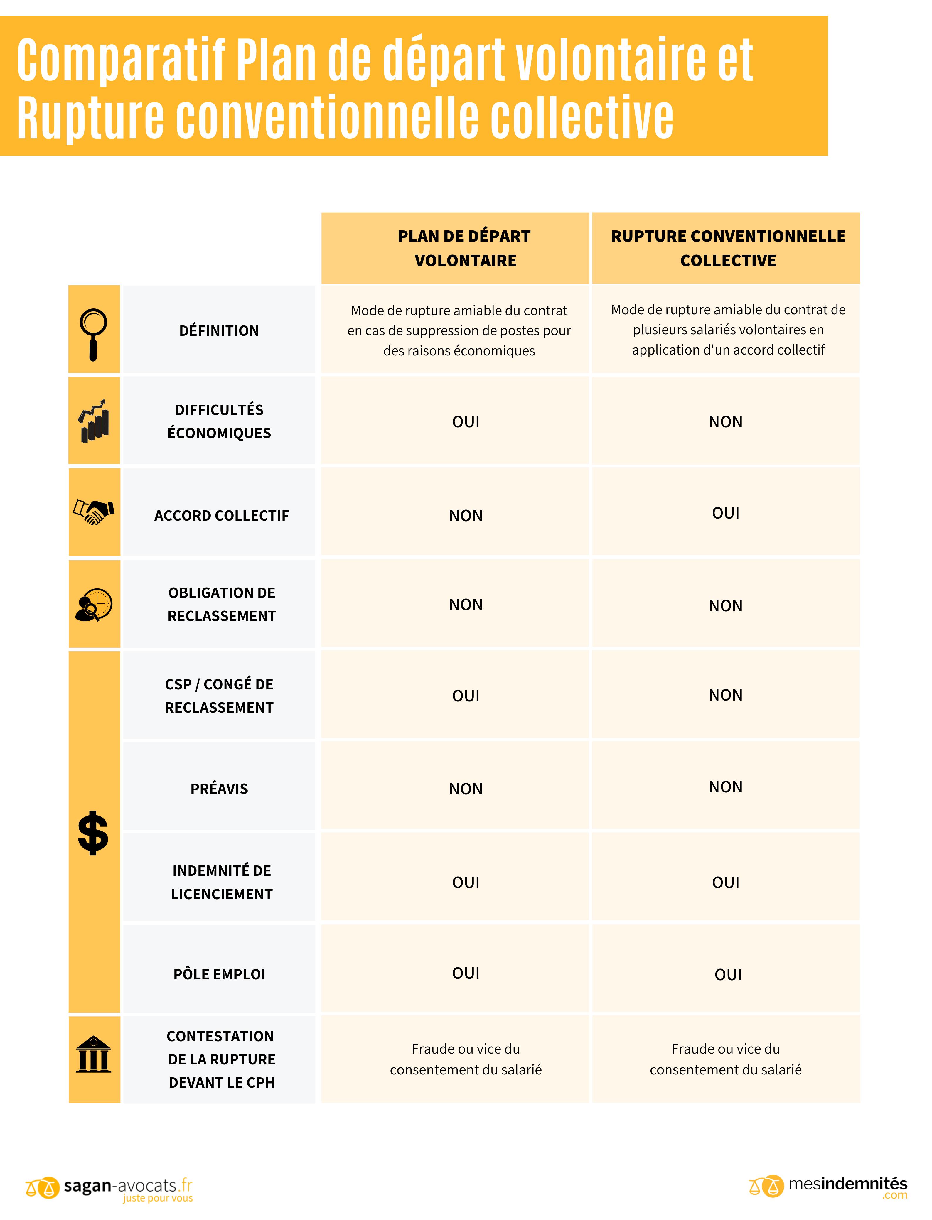 Comparatif Plan De Travail licenciement économique | cabinet sagan avocats paris